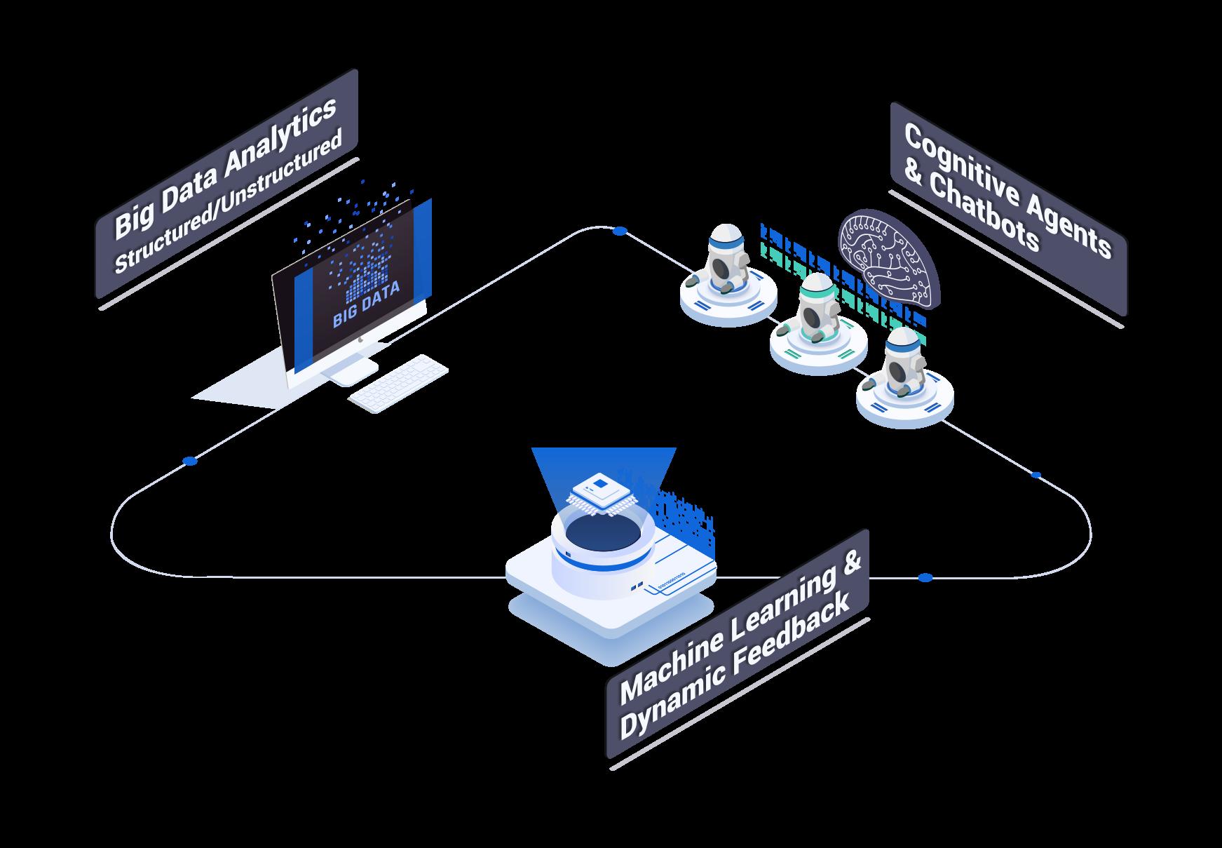 AI and Intelligent Automation
